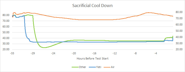 2Sacrificial-Cooldown